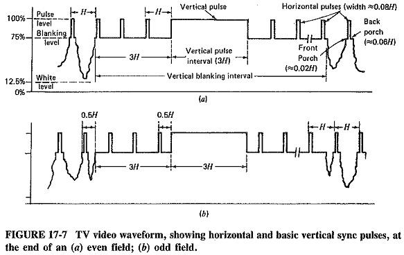 TV Video Waveform