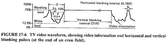 TV Video Waveform