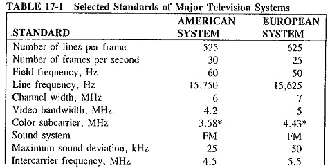 Television Systems and Standards
