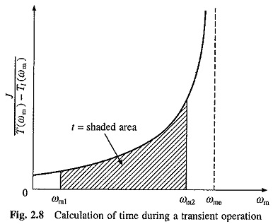 Time and Energy Loss in Transient Operations