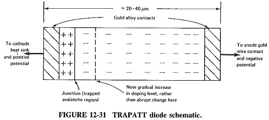 Trapatt Diode Construction and Working