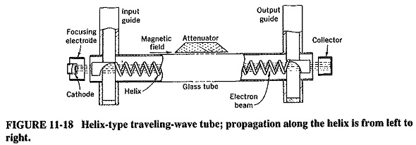 Traveling Wave Tube Working