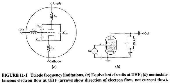 Triode Equivalent Circuit