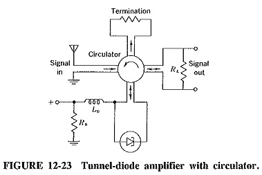 Tunnel Diode Applications