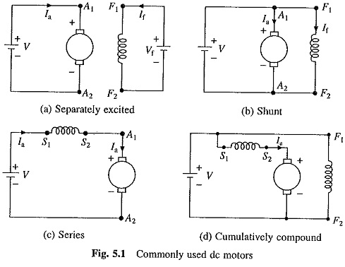 [QNCB_7524]  Types of DC Motor | Steadt State Equivalent Circuit | Moving Coil Motors | Dc Compound Motor Wiring Diagram |  | EEEGUIDE