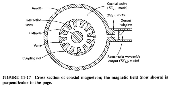 Types of Magnetron