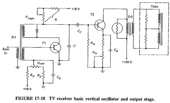 Vertical Deflection Circuit in TV