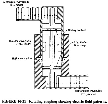 Waveguide Coupling
