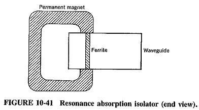Waveguide Isolator and Circulators