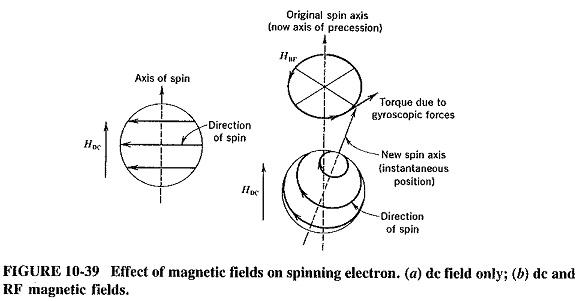 Waveguide Isolator and Circulators