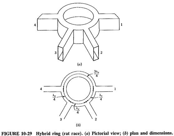 Waveguide Junctions