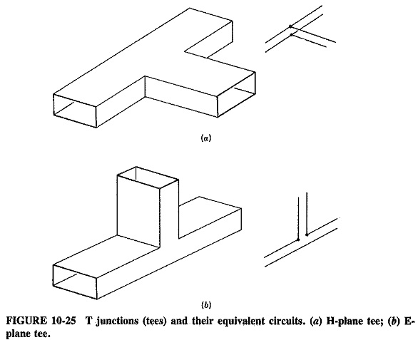 Waveguide Junctions