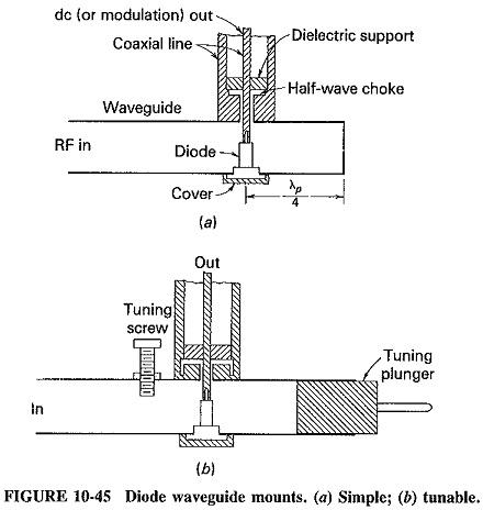 Waveguide Mixers and Detectors