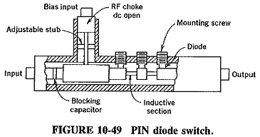 Waveguide Switch Design