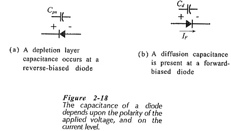 AC Equivalent Circuit of Semiconductor Diode