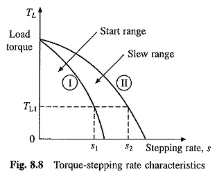 Advantage and Disadvantage of Stepper Motors