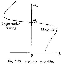 Braking of Induction Motor Drive