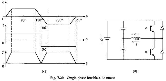 Brushless DC Motor Drives