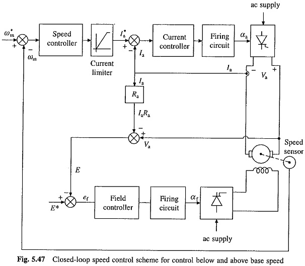 Closed Loop Speed Control of DC Motor