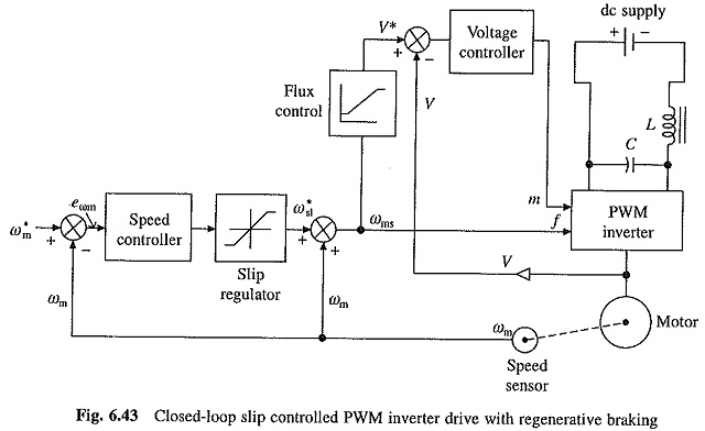 Closed Loop Speed Control of Induction Motor Drives