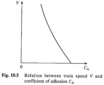 Coefficient of Adhesion in Traction