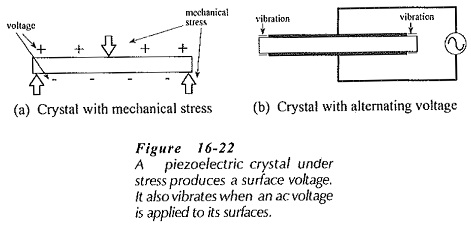 Crystal Equivalent Circuit