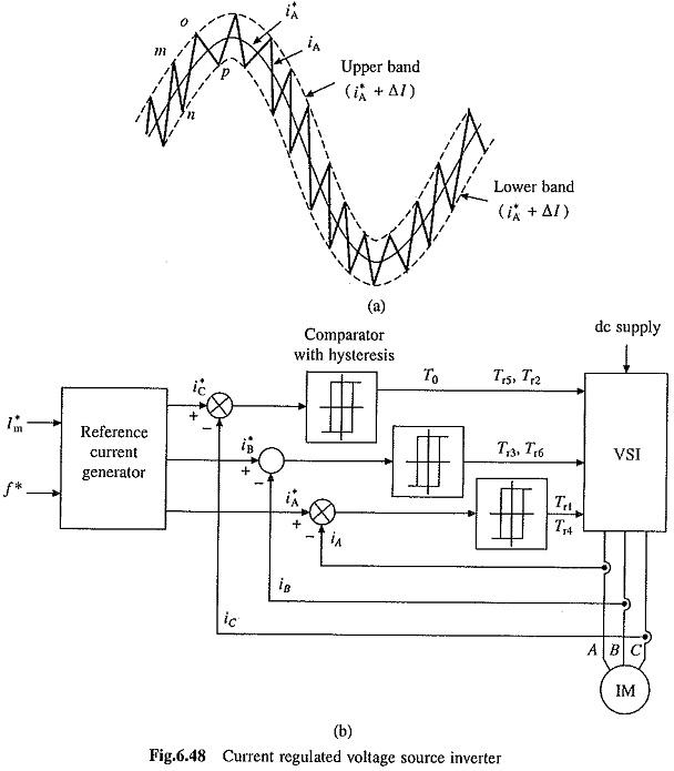Current Regulated Voltage Source Inverter