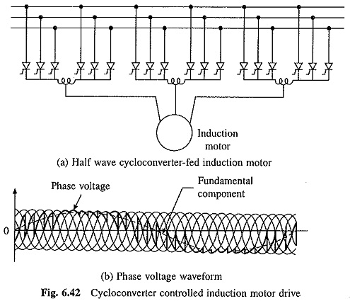 Cycloconverter Control of Induction Motor