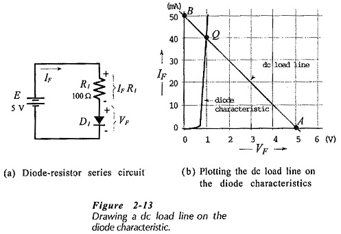 DC Load Line Analysis of Semiconductor Diode