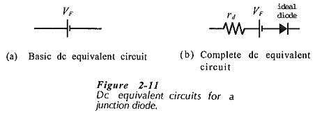 Diode Approximations