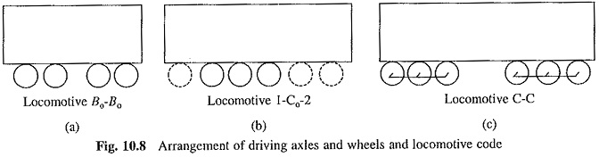 Driving Axle Code for Locomotives