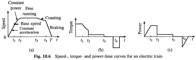 Duty Cycle of Traction Drives
