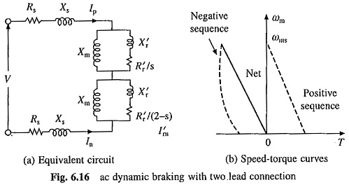 Dynamic Braking of Induction Motor