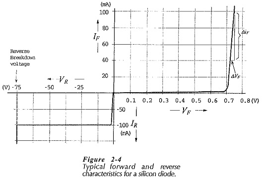 Forward and Reverse Characteristics of Diode
