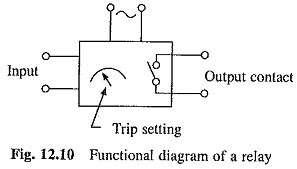 Interlocking Components in Electrical Drives