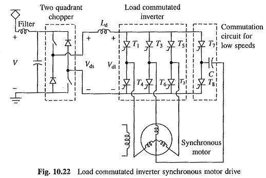Load Commutated Inverter Fed Synchronous Motor Drive