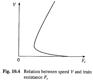 Nature of Traction Load
