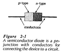 PN Junction Diode Working Principle
