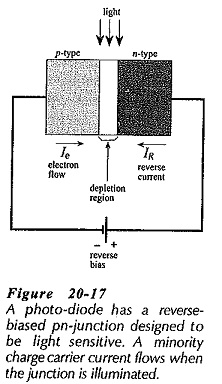 Photodiode Operation and Characteristics