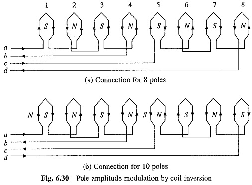 Pole Amplitude Modulation Induction Motor