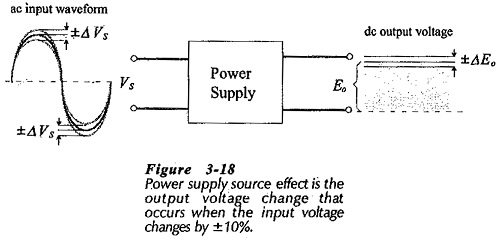 Power Supply Source Effect in Semiconductor