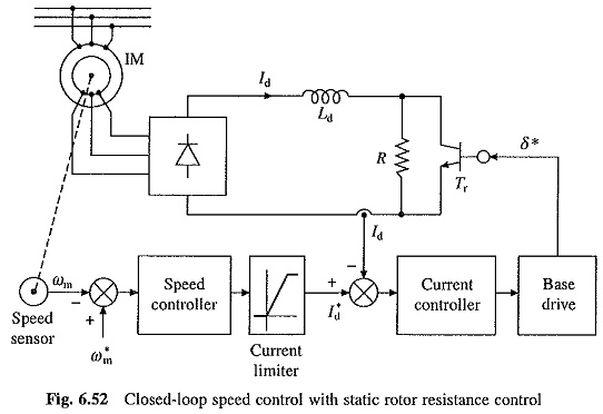 Rotor Resistance Control of Induction Motor
