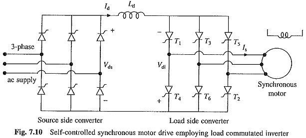 Self Controlled Synchronous Motor Drive