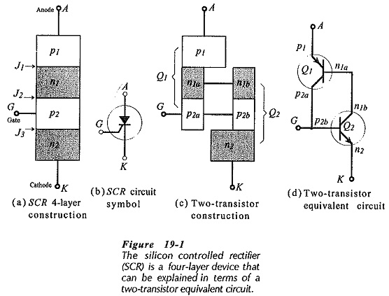 Silicon Controlled Rectifier Principle Operation