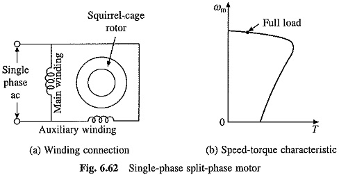 Single Phase Induction Motor Types