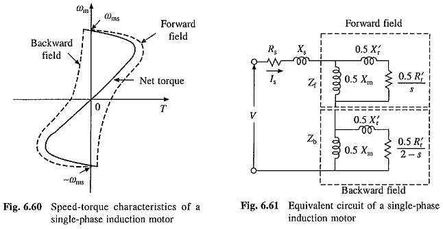 Single Phase Induction Motors Working Principle