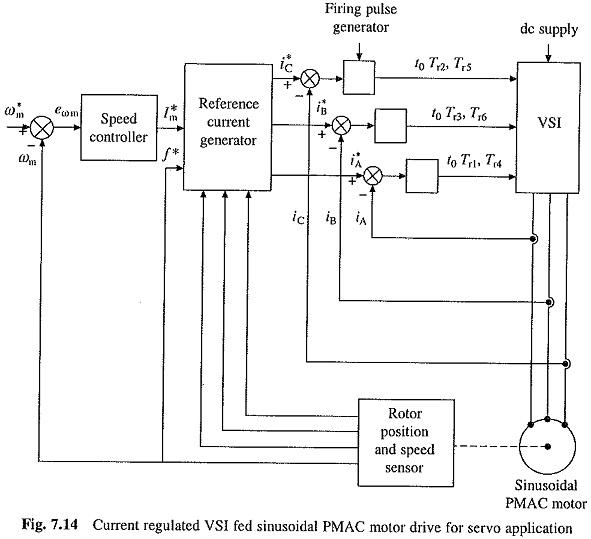 Sinusoidal PMAC Motor