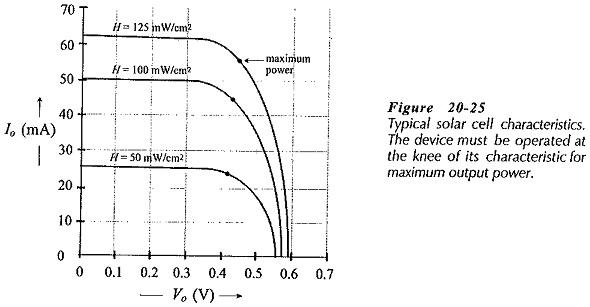 Solar Energy Conversion Diagram