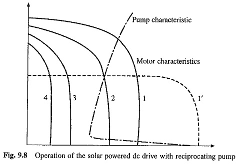 Solar Powered Pump Drives