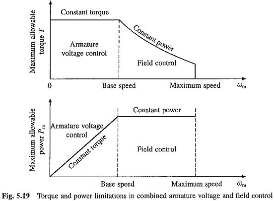 Speed Control of DC Motor Drives